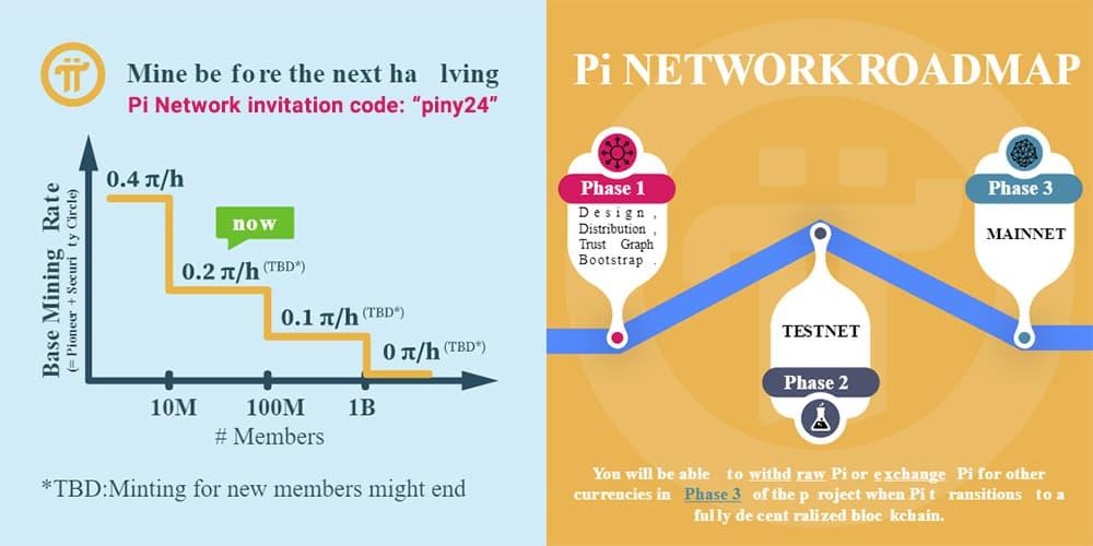 Pi Network Roadmap